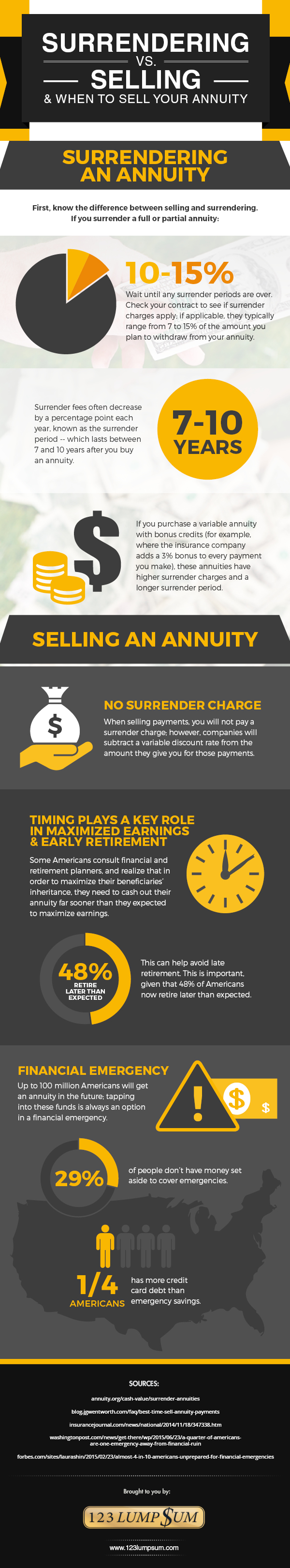 The Critical Difference Between Surrendering And Selling An Annuity